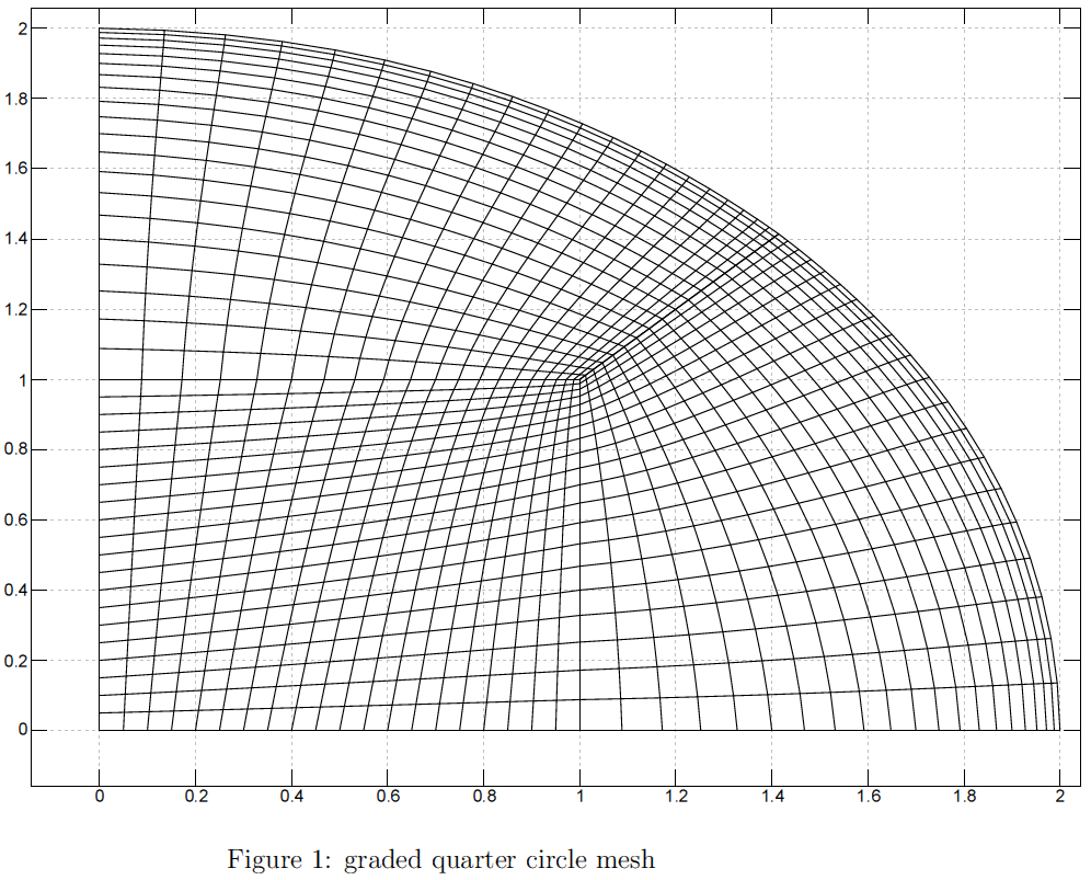Figure 1 - graded quarter circle mesh.png